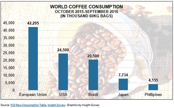Statistiques de vente de café eu Japon